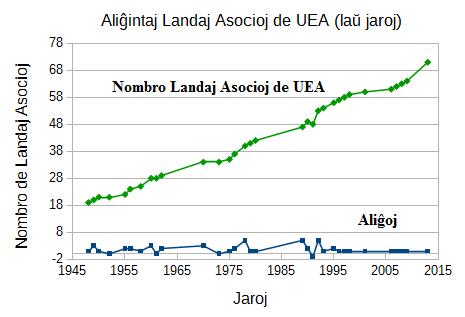 Landesverbände Esperanto-Weltbund 1950-2015